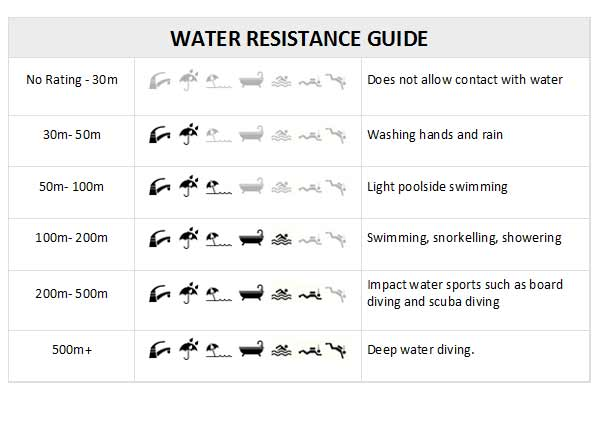 water resistance reference
